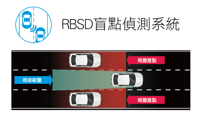 Rear Blind Spot Detection
